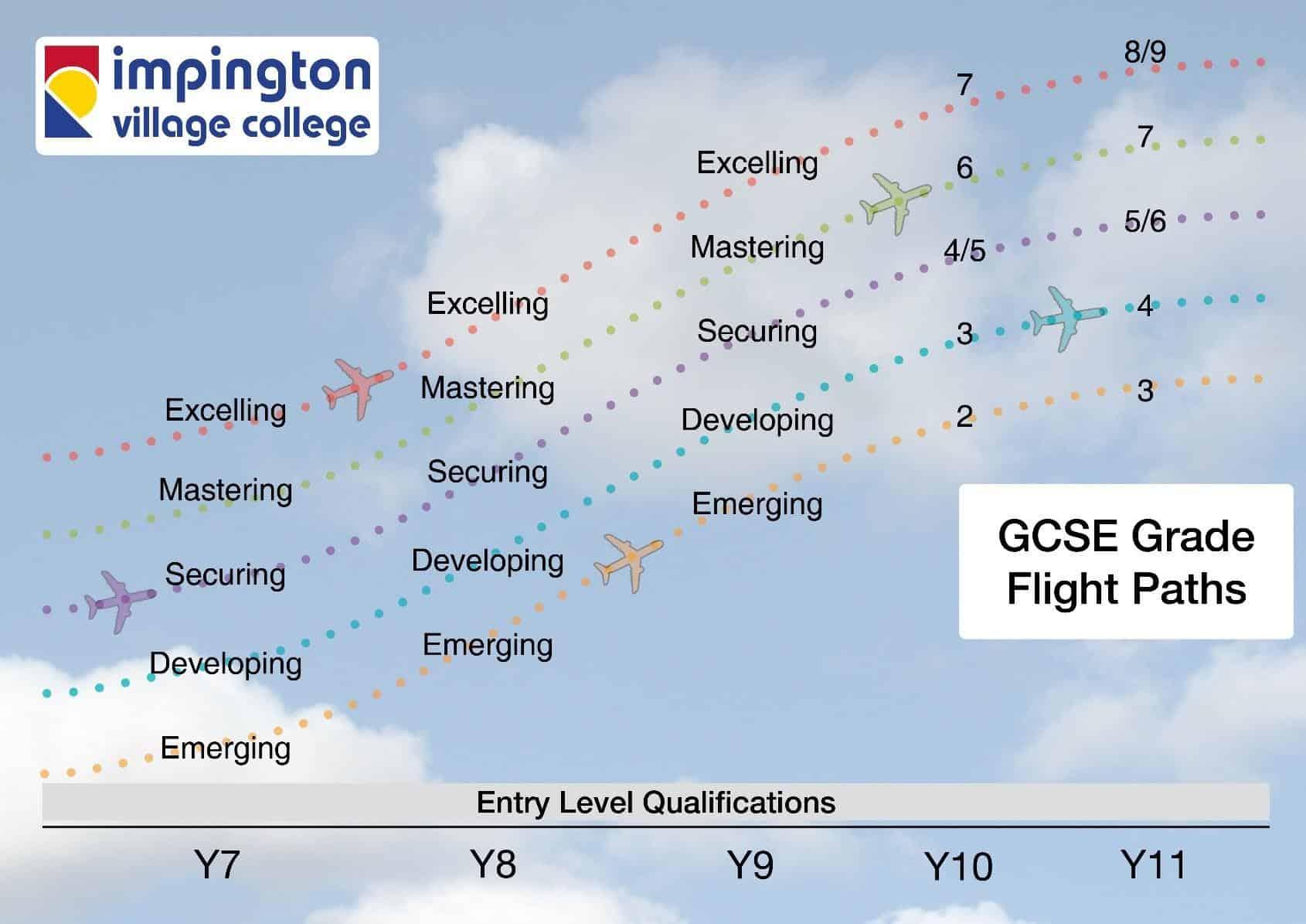 GCSE Grade Flight Paths image
